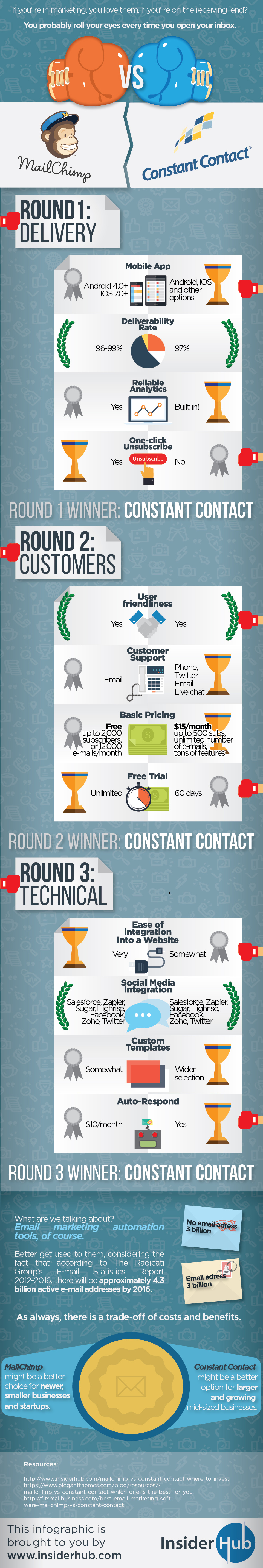 from http://www.insiderhub.com/mailchimp-vs-constant-contact-infographic/